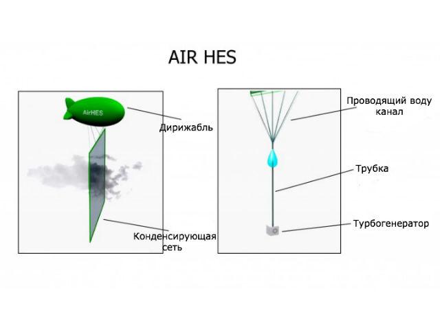 Принцип работы системы Air HES (иллюстрация Air HES).