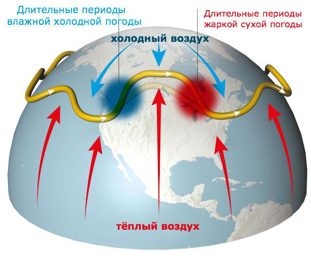 Снижение разницы температур воздушных потоков ослабляет струйные течения (иллюстрация Rutgers University).