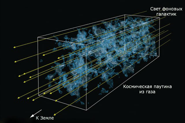 Для спектроскопических измерений использовался свет от фоновых галактик (иллюстрация Casey Stark, UC Berkeley/Khee-Gan Lee, MPIA).