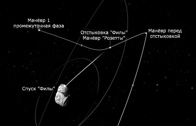 """Траектория спуска модуля """"Филы"""" (иллюстрация ESA)."""
