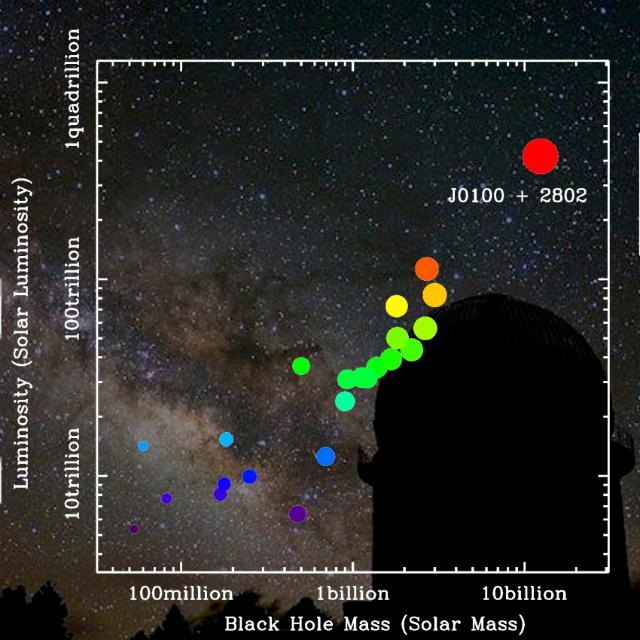 Недавно открытый квазар SDSS J0100 + 2802 обладает одной из самых массивных чёрных дыр и самой яркой светимостью среди всех известных далёких квазаров. На фотографии – обсерватория Юньнань с куполом 2,4-метрового телескопа (фото Zhaoyu Li/Shanghai Observatory).