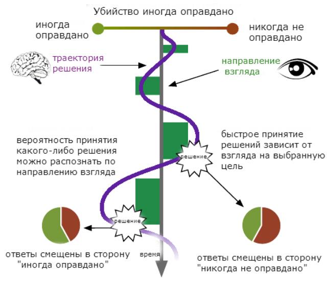 Графическая схема принятия