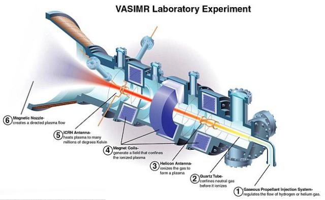 Ожидается, что плазменные ракеты с двигателем VASIMR будут потреблять сравнительно небольшое количество топлива (иллюстрация Ad Astra Rocket Company).