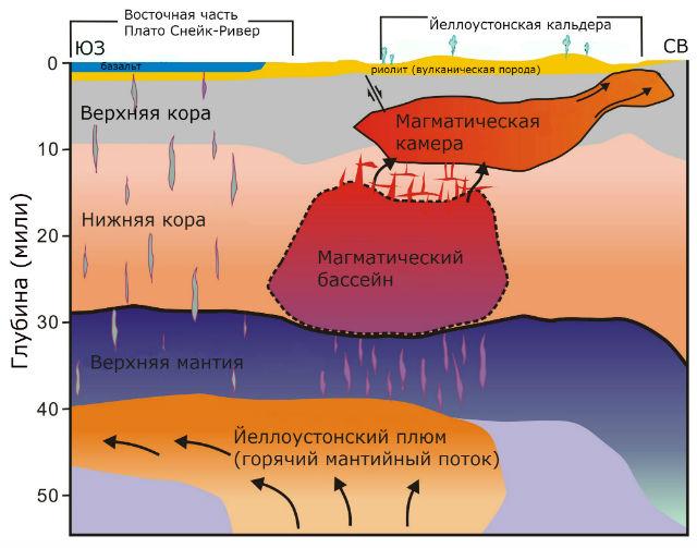 Исследователи из университета Юты представили полную картину подземной системы Йеллоустонского парка (иллюстрация Hsin-Hua Huang, University of Utah/перевод Вести.Наука).