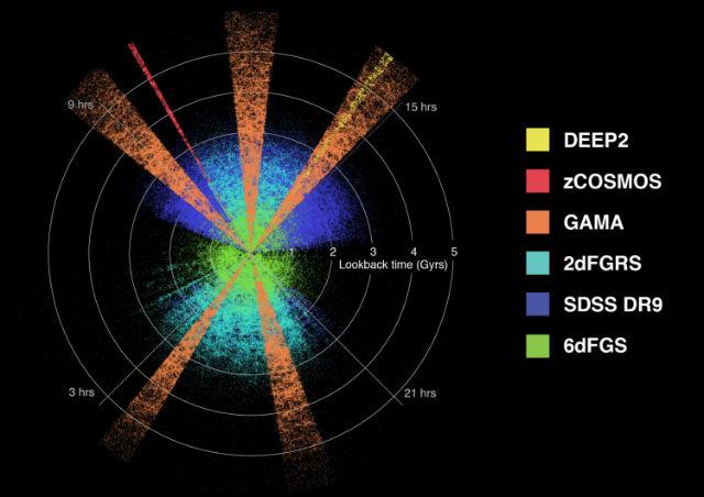 Распределение галактик относительно Земли, наблюдение за которыми могут быть использованы для изучения эволюции массы, энергии и структуры Вселенной на протяжении последних нескольких миллиардов лет. Наблюдения проводятся сразу несколькими командами из разных проектов США, Австралии и Европы (иллюстрация ICRAR/GAMA/ESO).