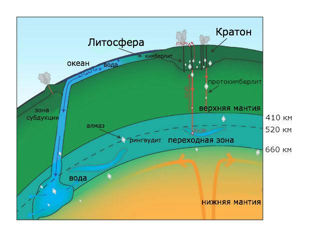 Некоторые алмазы и другие минералы могут образовываться в переходной зоне мантии Земли, после чего выходить на поверхность (иллюстрация Kathy Mather).