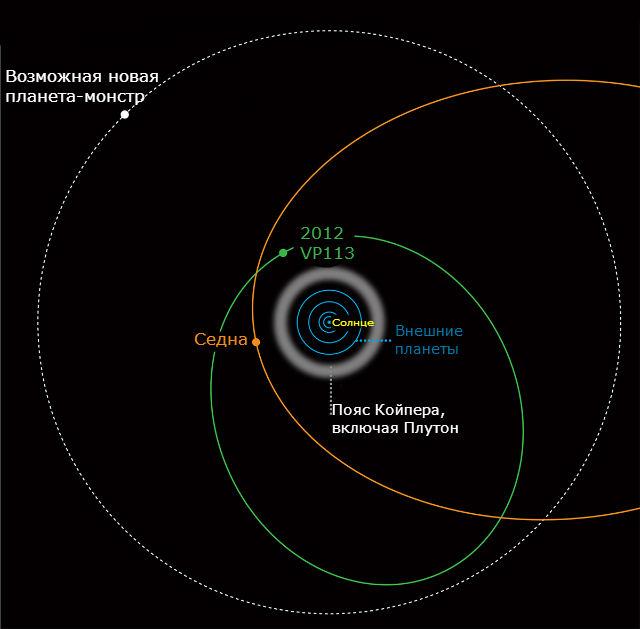 Карликовых планет на самом краю Солнечной системы может быть очень много