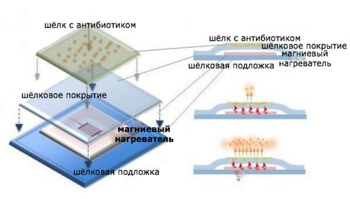 Растворяемые электронные