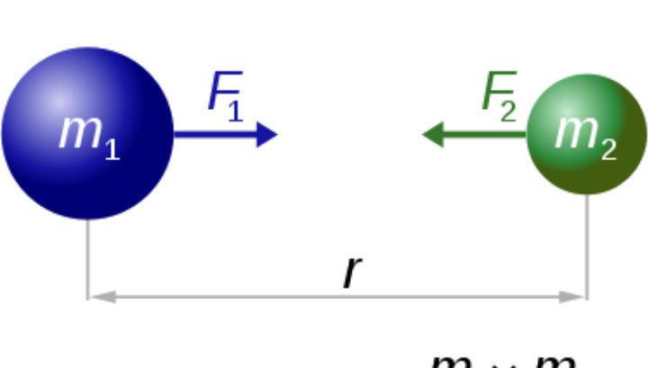 Гравитационное притяжение между любыми двумя объектами прямо пропорционально произведению их масс и обратно пропорционально квадрату расстояния между ними, умноженному на коэффициент G (иллюстрация Wikimedia Commons).