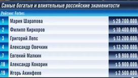 Шарапова, Киркоров и Лепс - самые богатые российские знаменитости