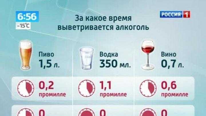 Разрешенная доза употребления спиртных напитков в промилле wwwavtomessru