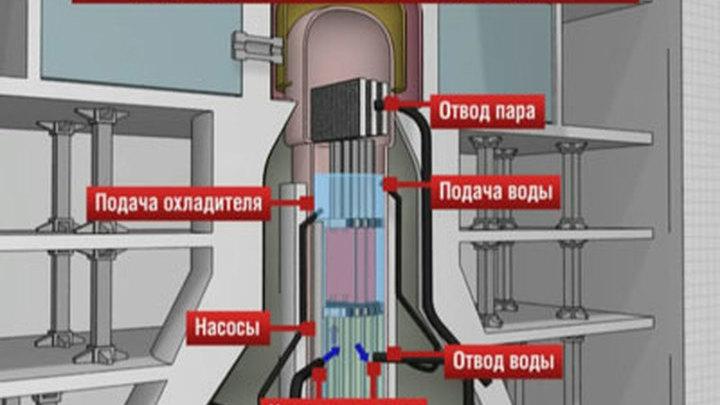 """Схема работы реактора АЭС """""""